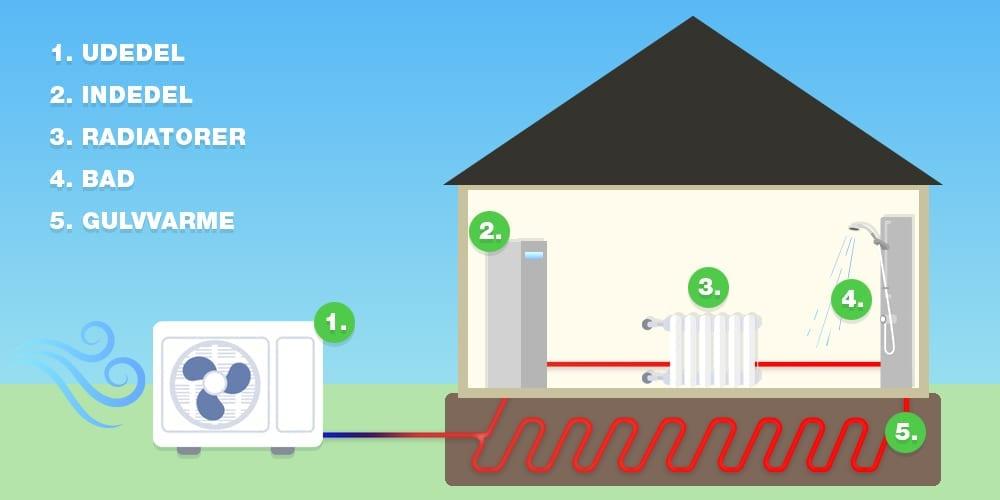 Hvad er en luft vand varmepumpe